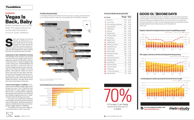 infographic on Las Vegas housing data